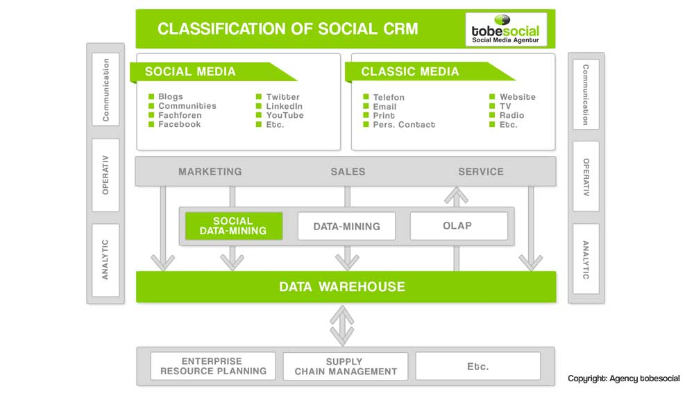 agencia social CRM, empresa social CRM, social recruiting management, social data mining
