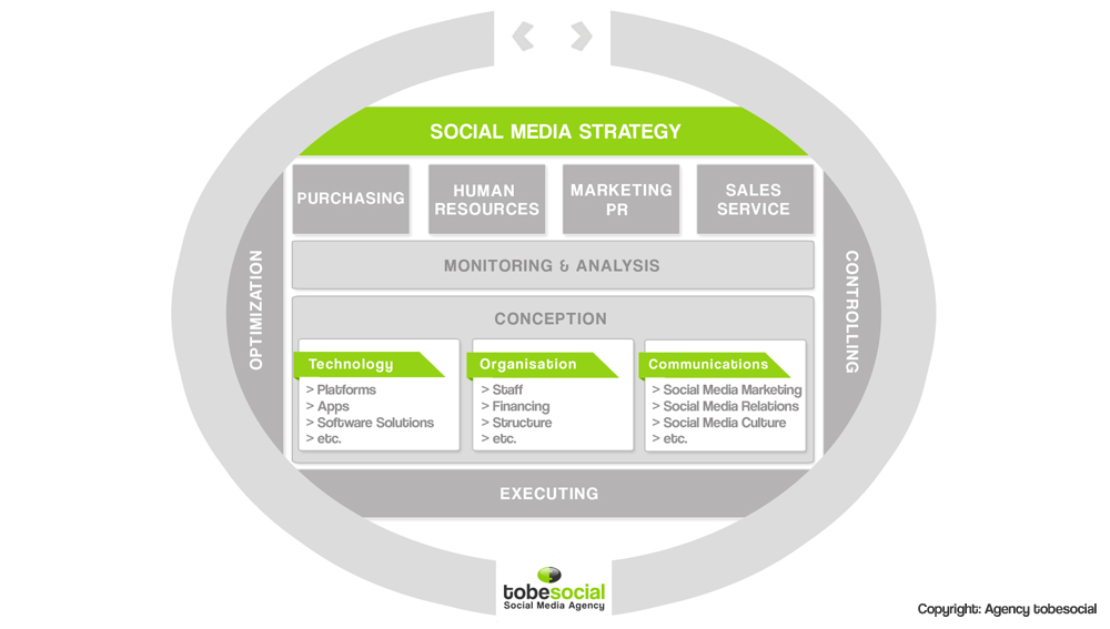 agencia estrategia Social Media Online Marketing consulting
