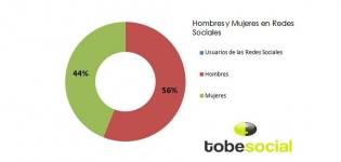 hombres y mujeres en redes sociales