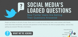 social medias loaded questions