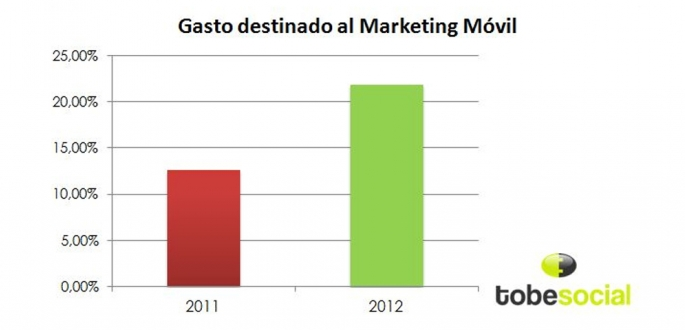 gasto destinado al marketing movil